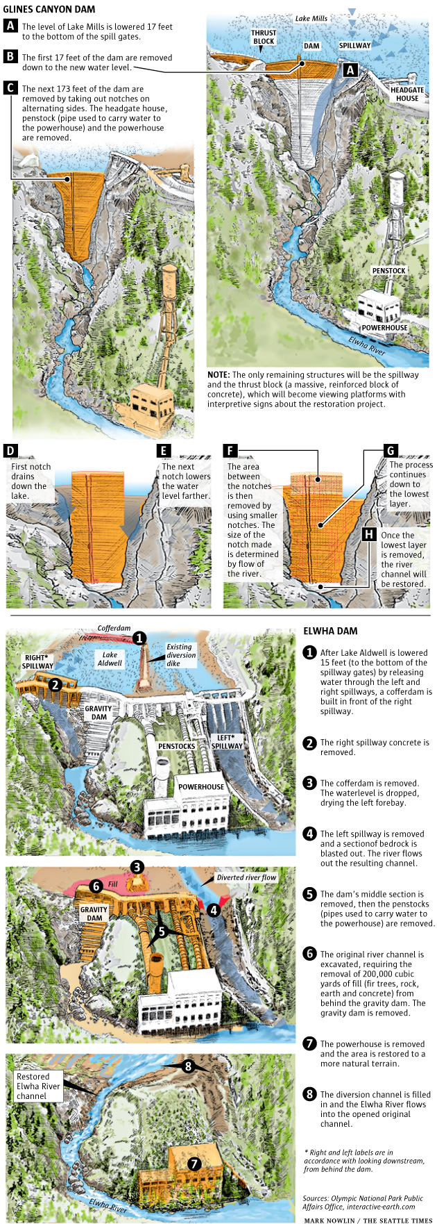 How the Elwha River dams will be removed